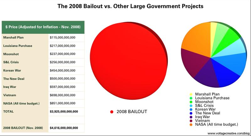 Bailoutpiechart