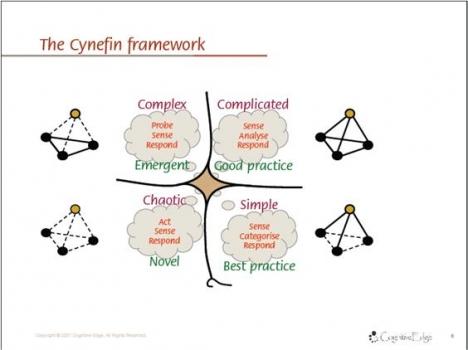 The-cynefin-framework2
