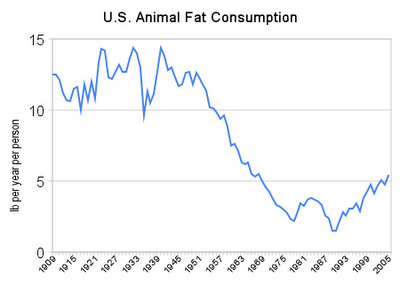 U_s_animal_fat_consumption