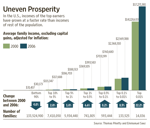 US-uneven-prosperity-between-rich-and-poor