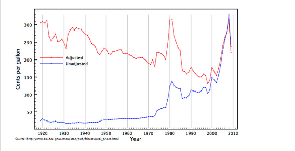 Gas prices since 1920