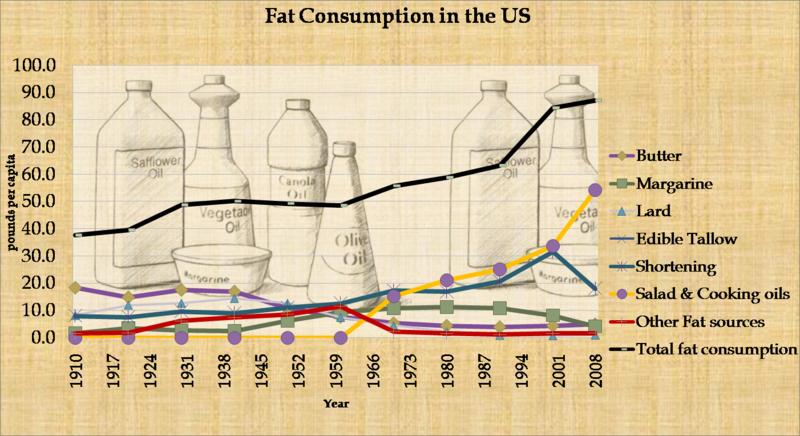Fat consumption