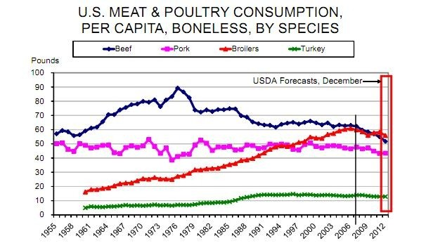 Daily_livestock_report_meat_graph