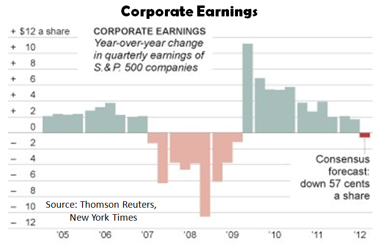 Corporate-Earnings