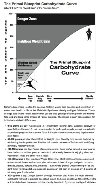 How-to-Succeed-with-the-Primal-Blueprint-Marks-Daily-Apple