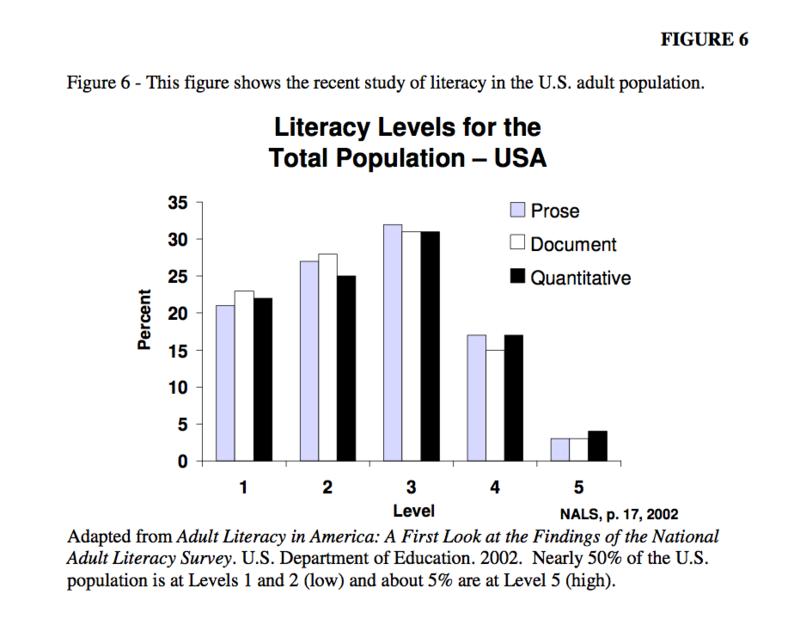 US Literacy