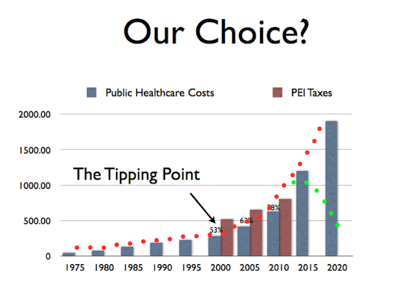 Healthcosttipping point