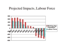 Poptrendlabourforce