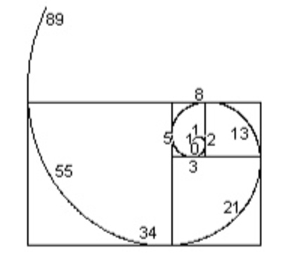 how to find n in fibanache sequence