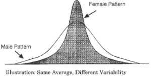 Male Female Average